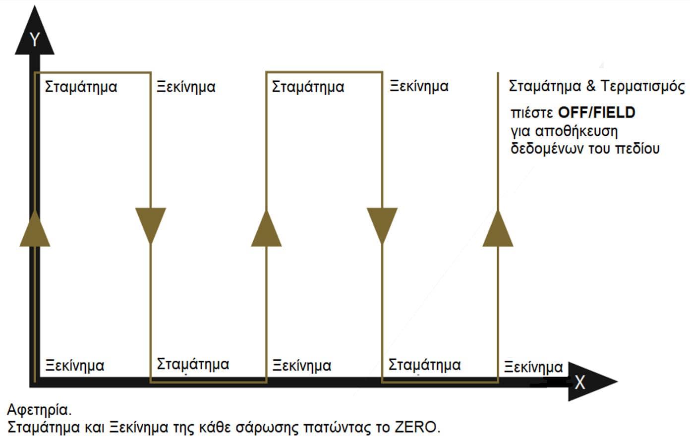 lorenz-z2-anixneyths-xrysoy-apeikonish-edafoys-3d-katagrafh-min